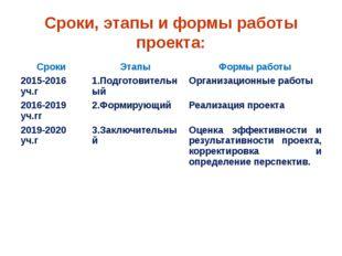 Сроки, этапы и формы работы проекта: Сроки Этапы Формы работы 2015-2016уч.г 1