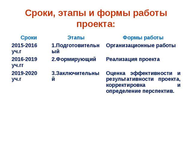 Сроки, этапы и формы работы проекта: Сроки Этапы Формы работы 2015-2016уч.г 1...