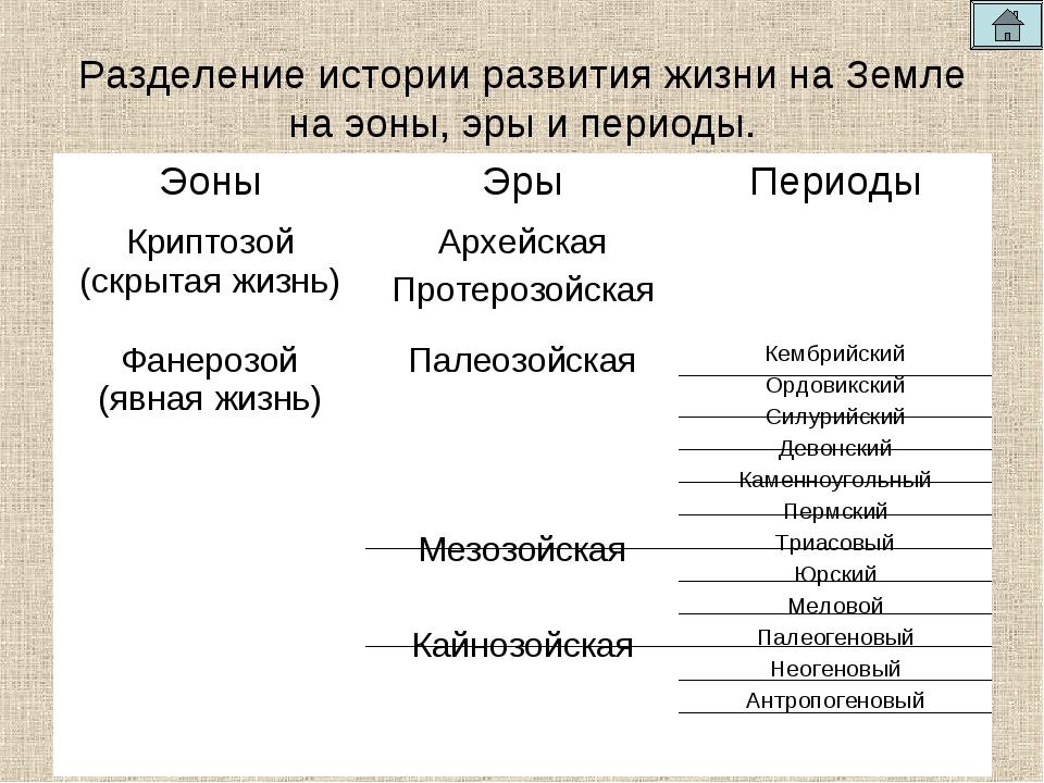Разделение истории развития жизни на Земле на эоны, эры и периоды. ЭоныЭрыП...