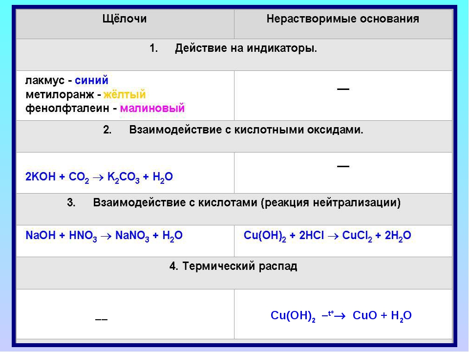 Cu(OH)2  –t°®  CuO + H2O ––