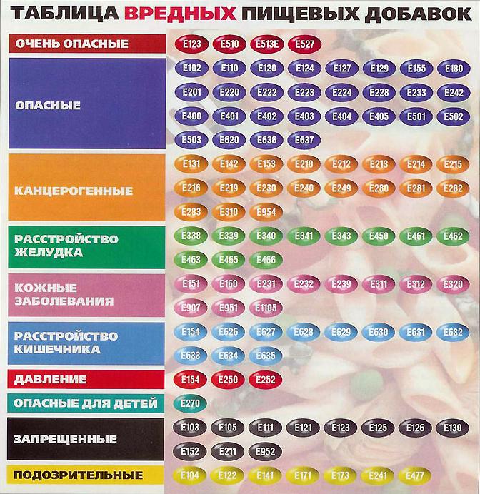D:\мама\исследовательская\ешки\таблица пищевах добавок.jpg
