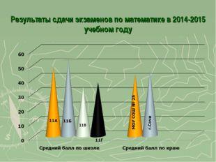 Результаты сдачи экзаменов по математике в 2014-2015 учебном году