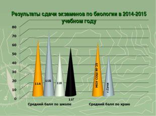 Результаты сдачи экзаменов по биологии в 2014-2015 учебном году