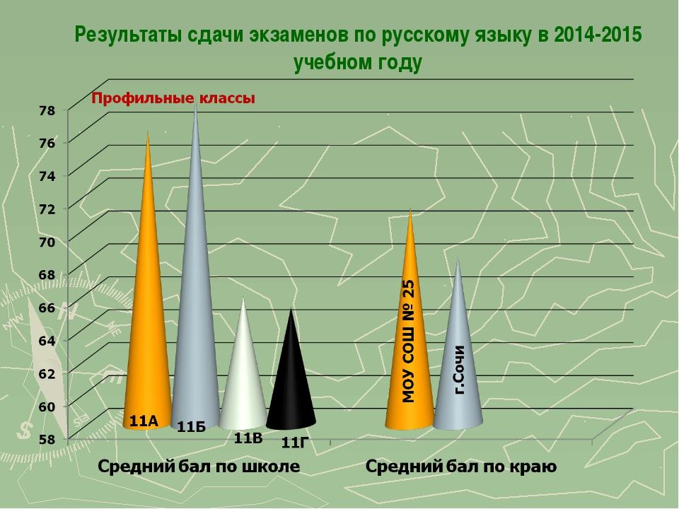 Результаты сдачи экзаменов по русскому языку в 2014-2015 учебном году