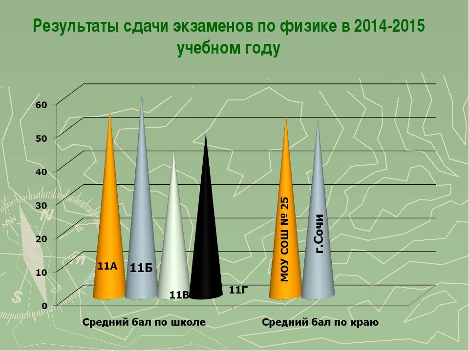 Результаты сдачи экзаменов по физике в 2014-2015 учебном году