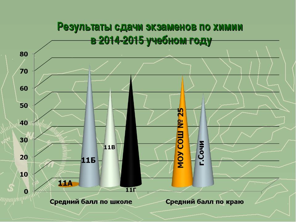 Результаты сдачи экзаменов по химии в 2014-2015 учебном году