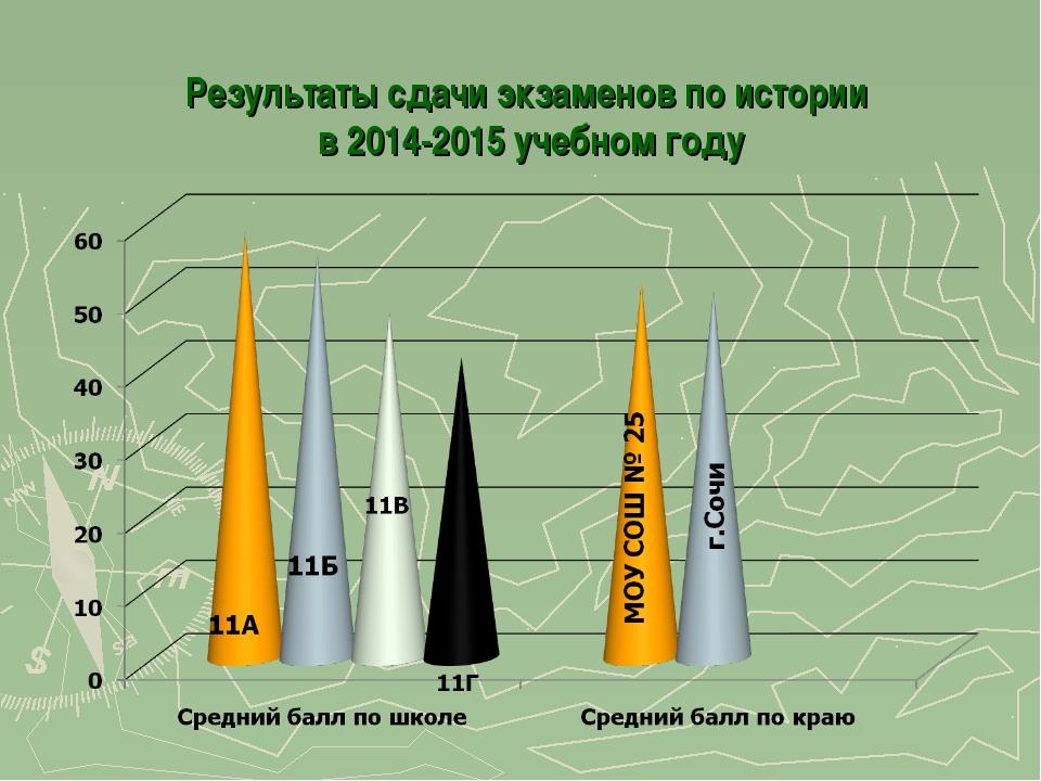 Результаты сдачи экзаменов по истории в 2014-2015 учебном году