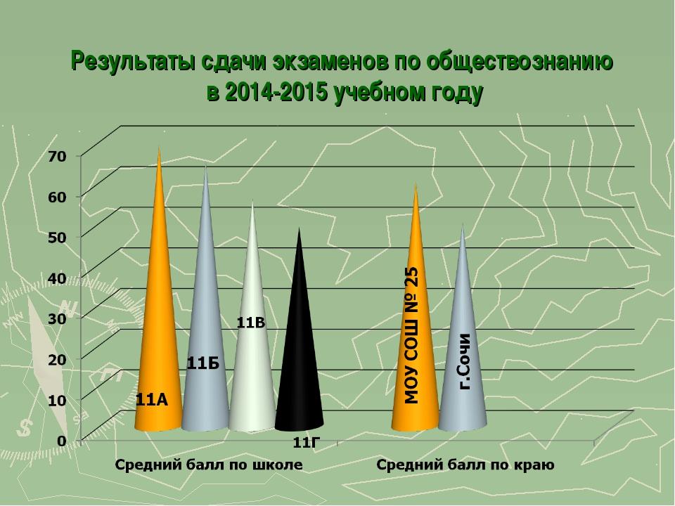 Результаты сдачи экзаменов по обществознанию в 2014-2015 учебном году