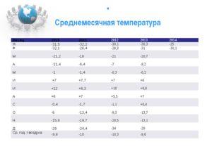 . Среднемесячная температура Месяц 2010 2011 2012 2013 2014 Я -31,5 -32,2 -3