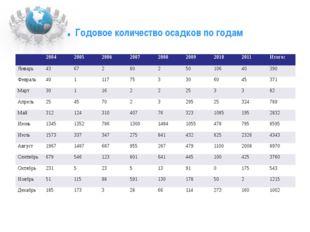 . Годовое количество осадков по годам 2004 2005 2006 2007 2008 2009 2010 2011