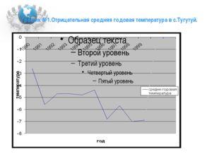 График №1.Отрицательная средняя годовая температура в с.Тугутуй.