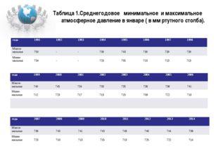 Таблица 1.Среднегодовое минимальное и максимальное атмосферное давление в янв