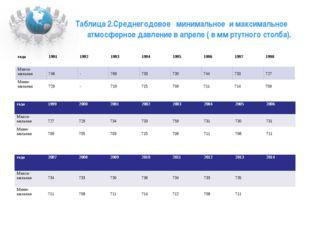 Таблица 2.Среднегодовое минимальное и максимальное атмосферное давление в апр