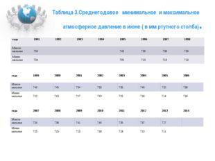 Таблица 3.Среднегодовое минимальное и максимальное атмосферное давление в ию