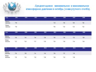 .Среднегодовое минимальное и максимальное атмосферное давление в октябрь ( в