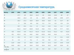 Среднемесячная температура. Месяц 1990 1991 1992 1993 1994 1995 1996 1997 199