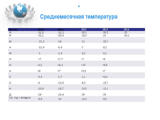 . Среднемесячная температура Месяц 2010 2011 2012 2013 2014 Я -31,5 -32,2 -3...