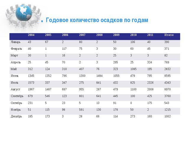 . Годовое количество осадков по годам 2004 2005 2006 2007 2008 2009 2010 2011...
