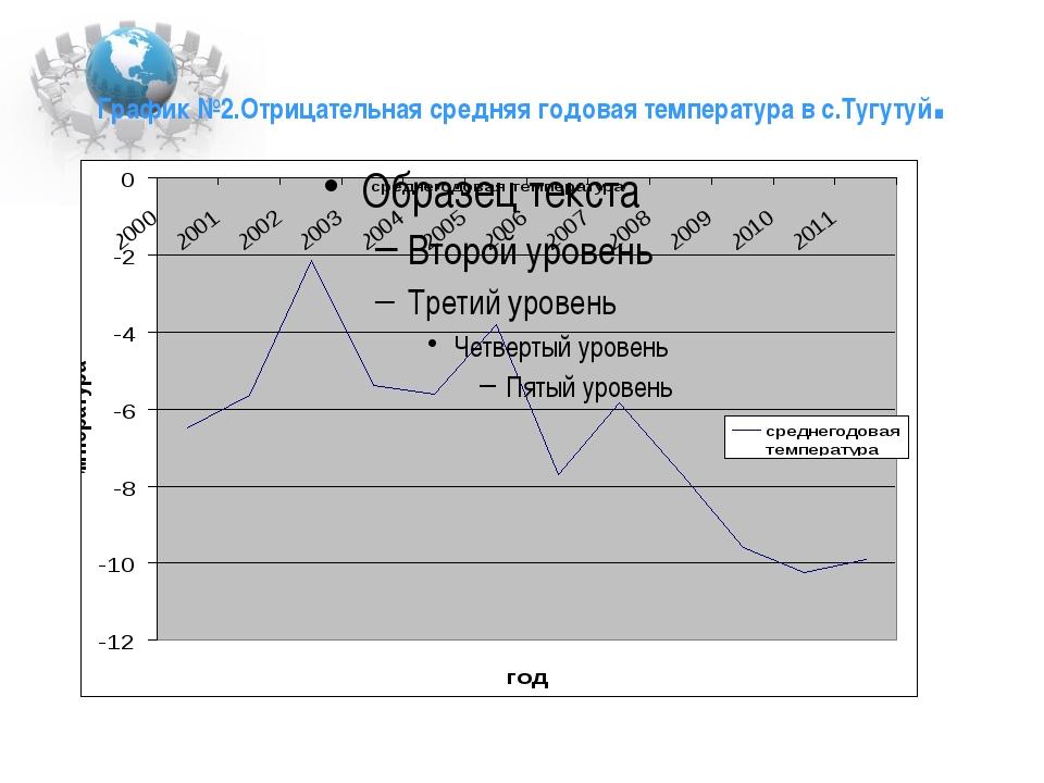 График №2.Отрицательная средняя годовая температура в с.Тугутуй.