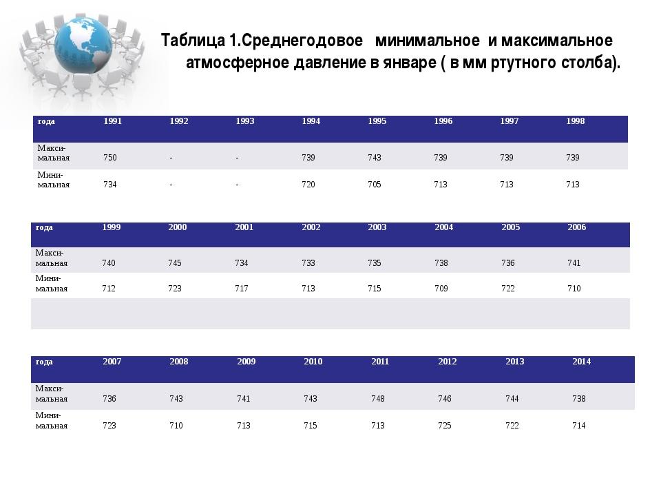 Таблица 1.Среднегодовое минимальное и максимальное атмосферное давление в янв...