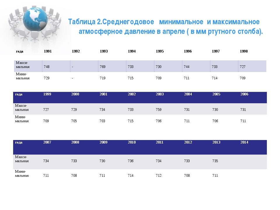 Таблица 2.Среднегодовое минимальное и максимальное атмосферное давление в апр...