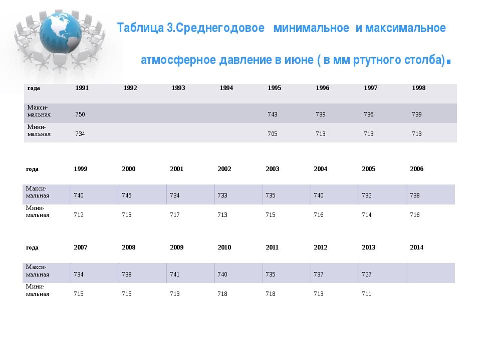Таблица 3.Среднегодовое минимальное и максимальное атмосферное давление в ию...