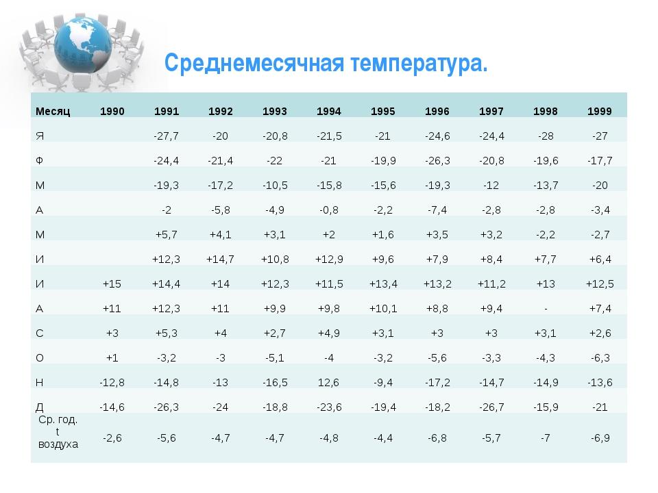 Среднемесячная температура. Месяц 1990 1991 1992 1993 1994 1995 1996 1997 199...