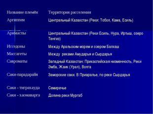 Название племёнТерритория расселения Аргиппеи Центральный Казахстан (Реки:
