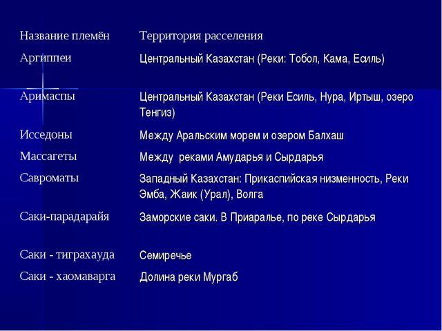Название племёнТерритория расселения Аргиппеи Центральный Казахстан (Реки:...