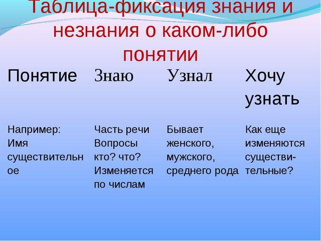 Таблица-фиксация знания и незнания о каком-либо понятии Понятие Знаю Узнал...