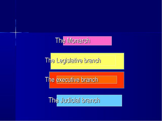 The Monarch The Legislative branch The executive branch The Judicial branch