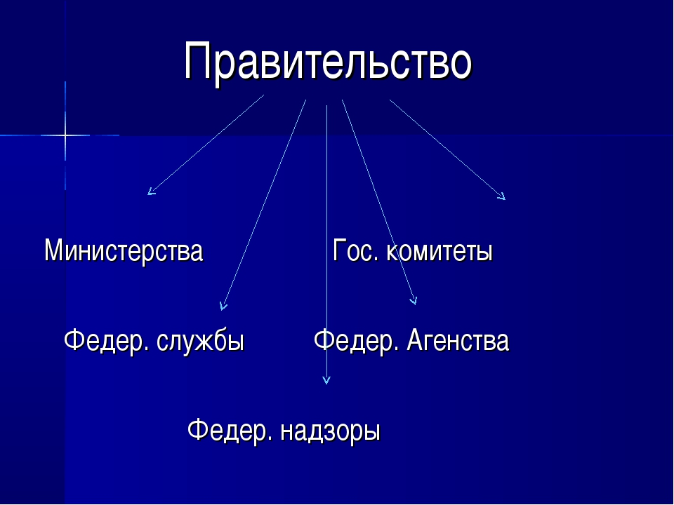 Правительство Министерства Гос. комитеты Федер. службы Федер. Агенства Федер....