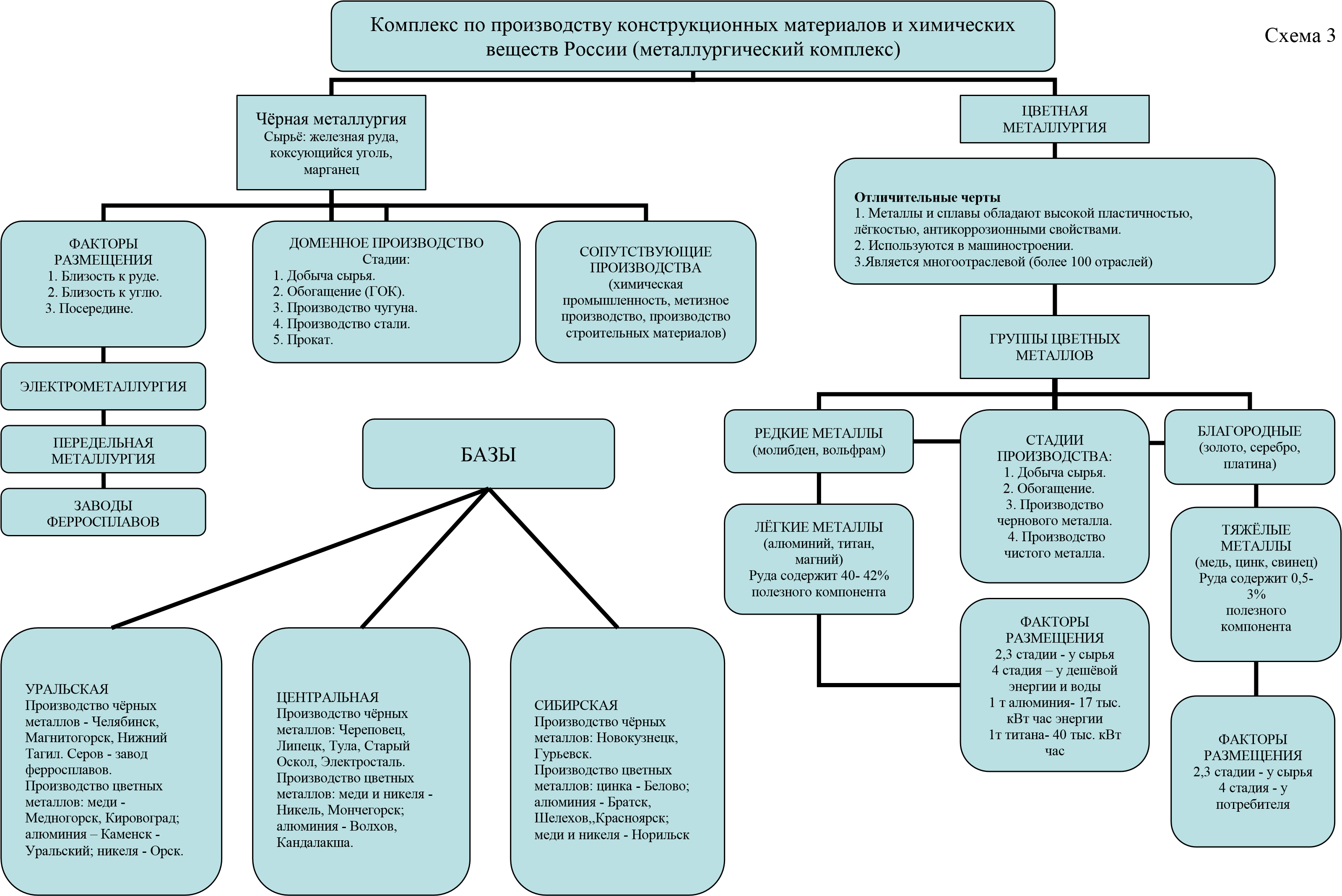 Опорные схемы по русскому языку начальная школа