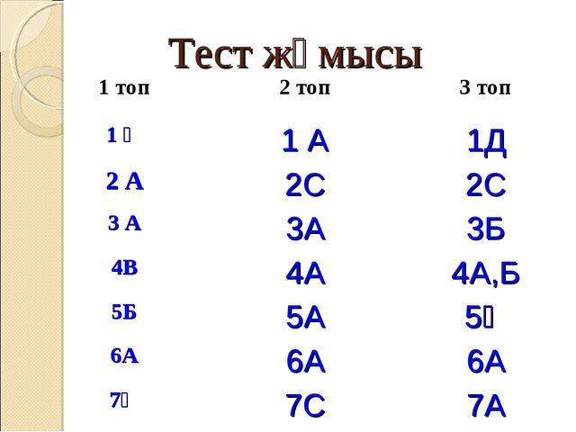 Тест жұмысы 1 топ2 топ3 топ 1 Ә1 А1Д 2 А2С2С 3 A3А3Б 4В4А4А,Б 5Б5А...