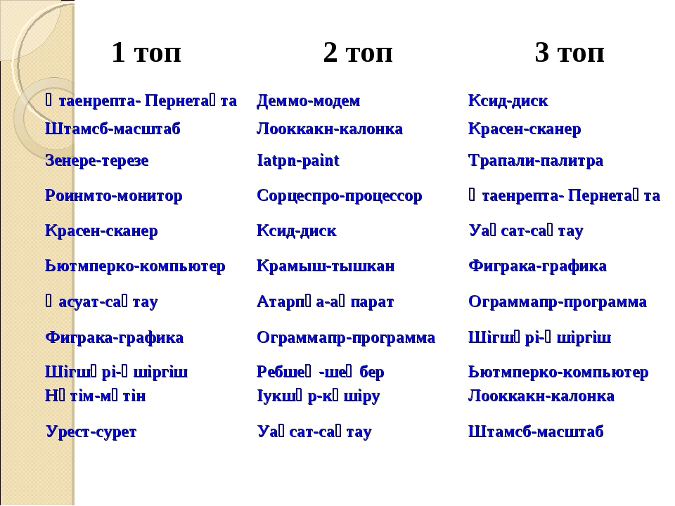 1 топ2 топ3 топ Қтаенрепта- ПернетақтаДеммо-модемКсид-диск Штамсб-масштаб...