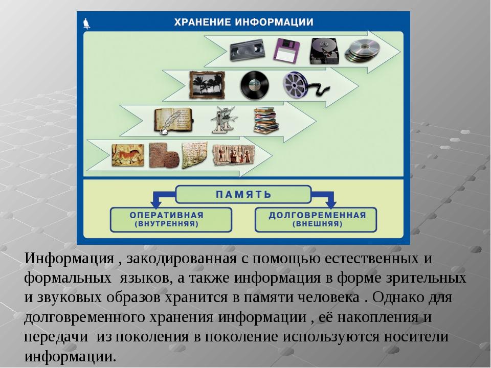 Информация , закодированная с помощью естественных и формальных языков, а так...