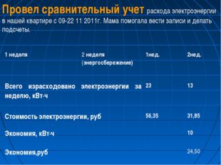 Провел сравнительный учет расхода электроэнергии в нашей квартире с 09-22 11