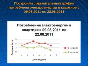 Построили сравнительный график потреблени электроэнергии в квартире с 09.08.2