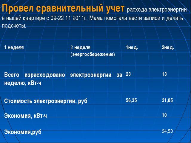 Провел сравнительный учет расхода электроэнергии в нашей квартире с 09-22 11...
