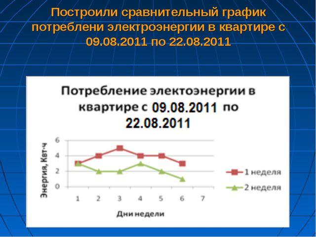 Построили сравнительный график потреблени электроэнергии в квартире с 09.08.2...
