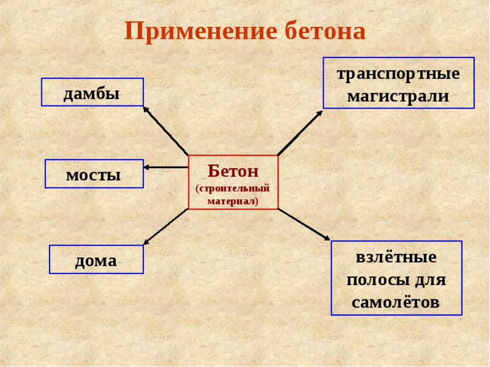 презентация виды бетонов