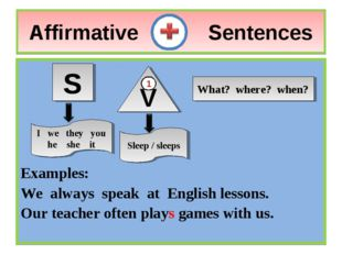 Affirmative Sentences Examples: We always speak at English lessons. Our teach