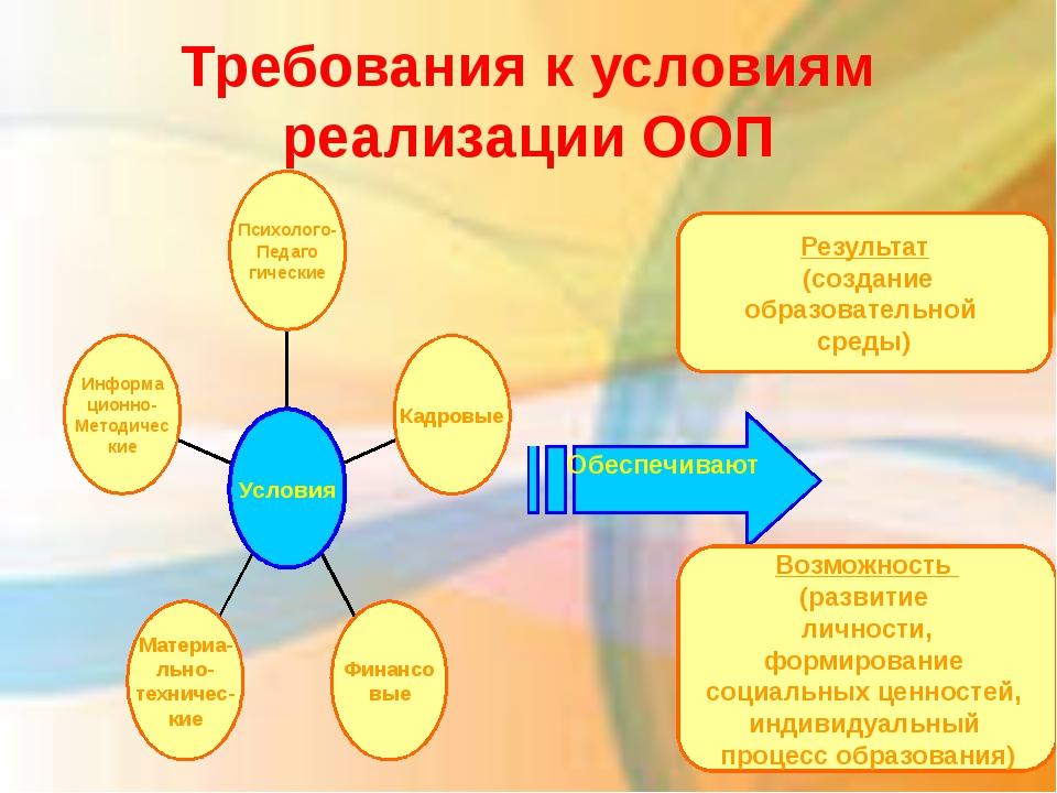Требования к условиям реализации ООП Обеспечивают Результат (создание образов...