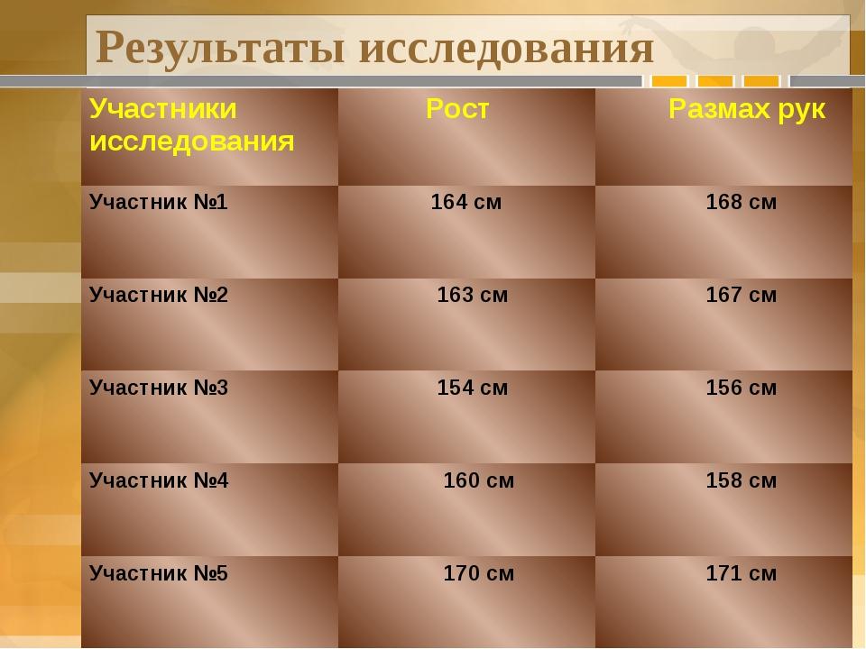 Результаты исследования Участники исследования Рост Размах рук Участник№1 164...