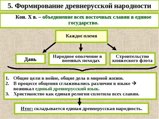 5. Формирование древнерусской народности Кон. Х в. – объединение всех восточ...