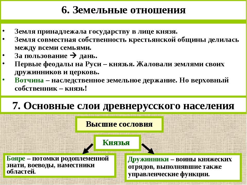 6. Земельные отношения Земля принадлежала государству в лице князя. Земля сов...