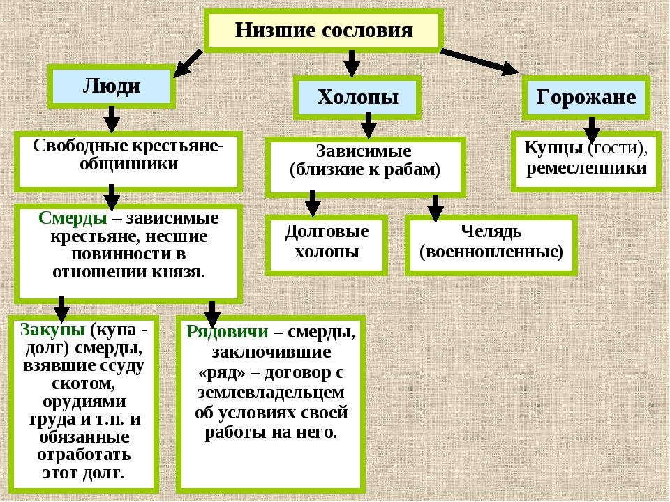 Низшие сословия Люди Долговые холопы Свободные крестьяне-общинники Смерды – з...