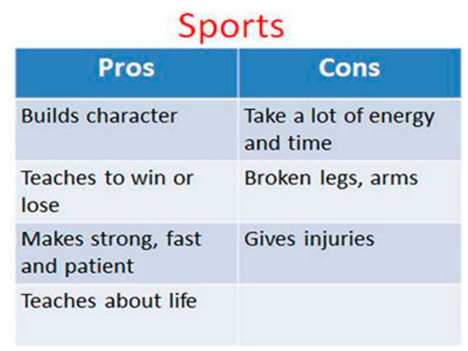 pros and cons of organized sports Pros and cons of playing sports indoor vs outdoor indoor pros:playing areas are usually smaller, games are faster and more fun, indoor fields are more appropriate for players with good technique, we exercise harder when we play indoors because we are always running.
