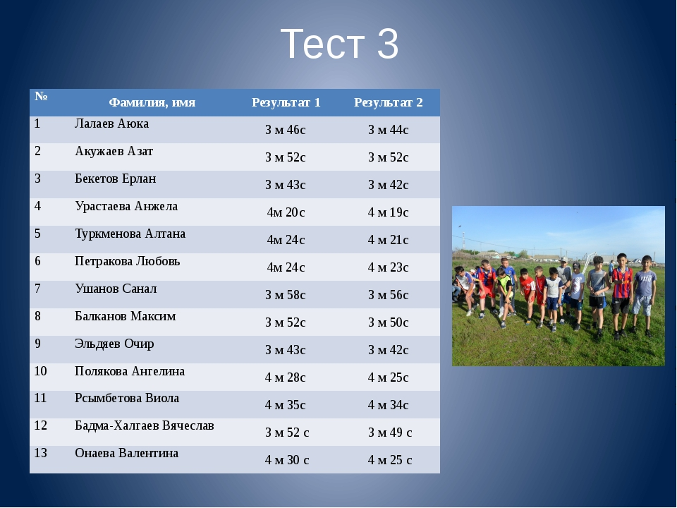 Тест 3 № Фамилия, имя Результат 1 Результат 2 1 ЛалаевАюка 3 м 46с 3 м 44с 2...