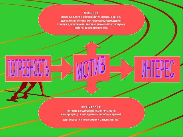 внешние (мотивы долга и обязанности: мотивы оценки, достижения успеха: мотивы...